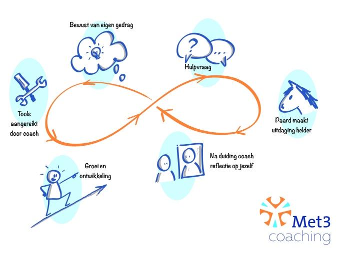 Met3-coaching proces huisstijl